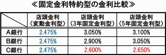 固定金利特約型の金利比較