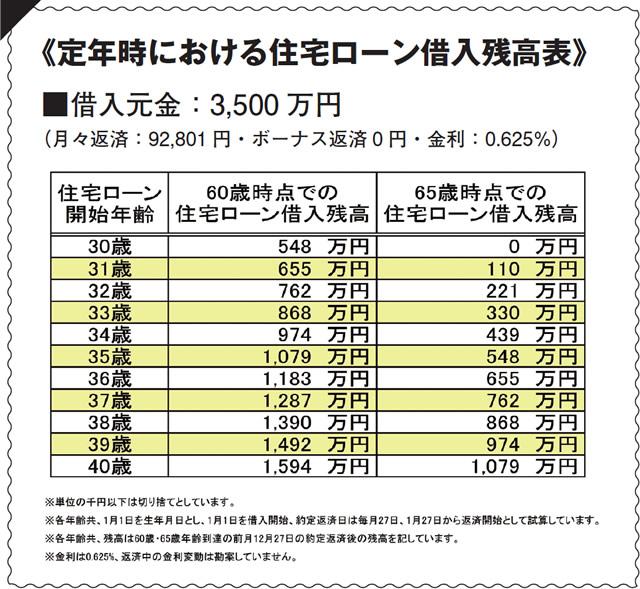 定年時における住宅ローン借入残高表